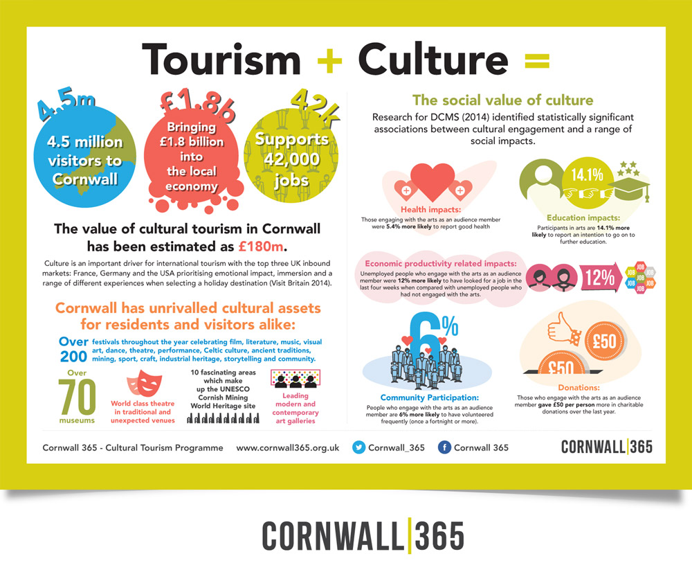 Cornwall 365 / Infographic Poster